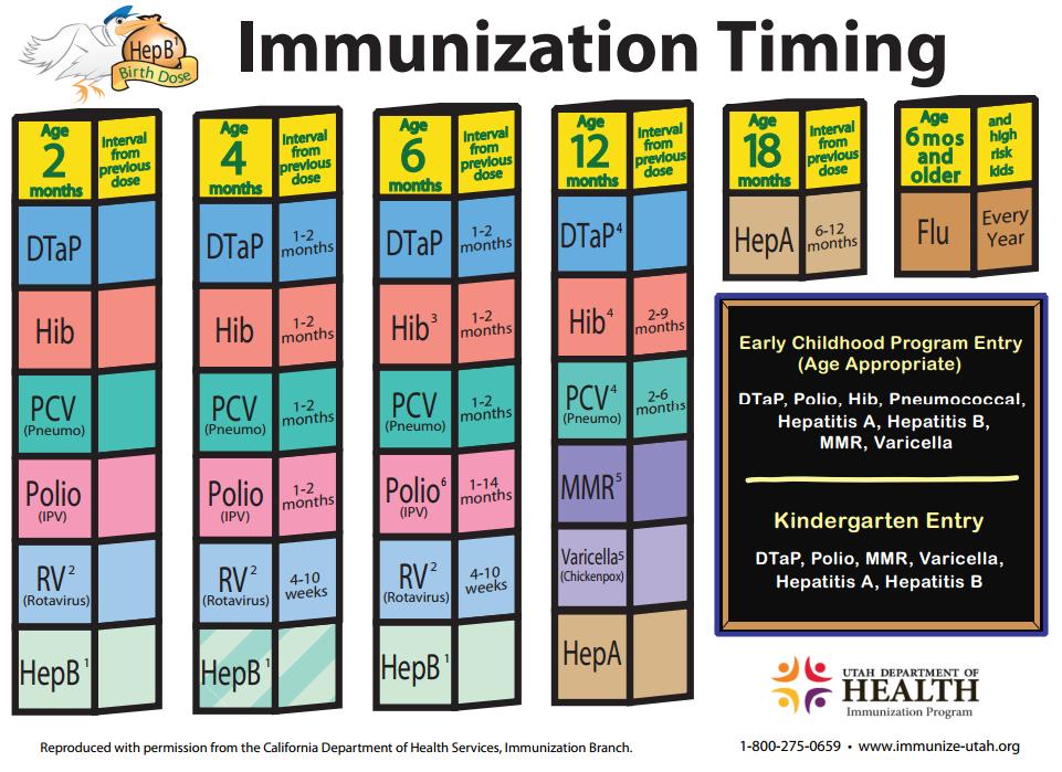 Kids Immunization Schedule
