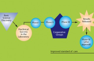 cancer_clinical_trials_phases